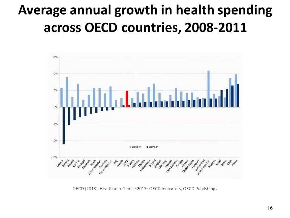 Average annual growth in health spending across OECD countries, 2008-2011 16 OECD (2013), Health at a Glance 2013: OECD Indicators, OECD Publishing OECD (2013), Health at a Glance 2013: OECD Indicators, OECD Publishing.