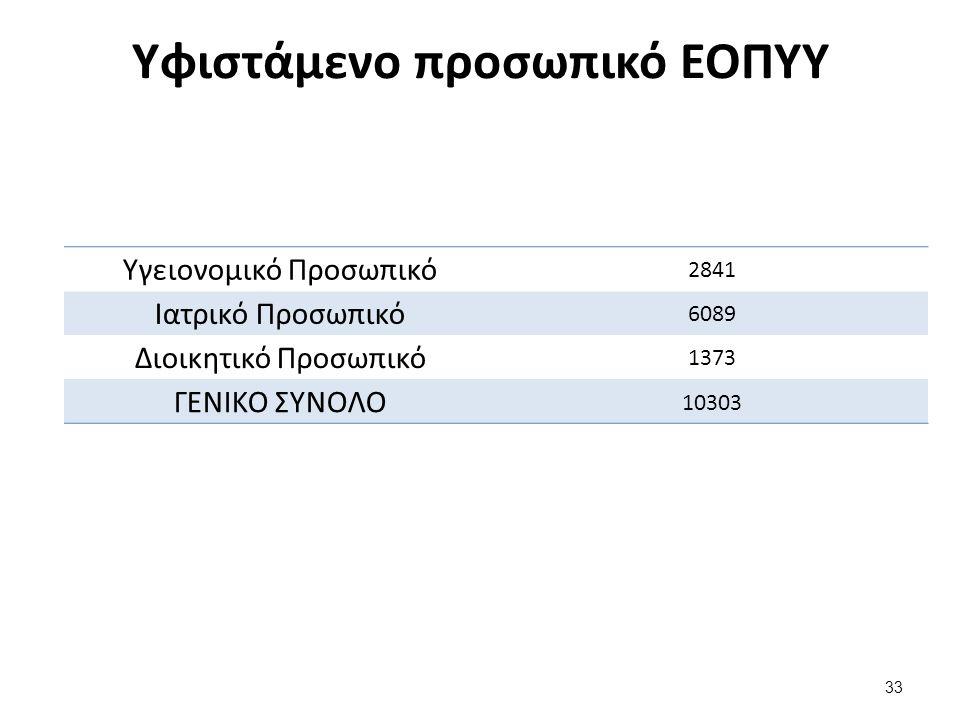 Υφιστάμενο προσωπικό ΕΟΠΥΥ Υγειονομικό Προσωπικό 2841 Ιατρικό Προσωπικό 6089 Διοικητικό Προσωπικό 1373 ΓΕΝΙΚΟ ΣΥΝΟΛΟ 10303 33