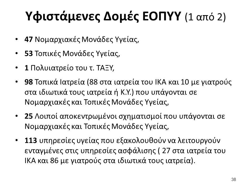 Υφιστάμενες Δομές ΕΟΠΥΥ (1 από 2) 47 Νομαρχιακές Μονάδες Υγείας, 53 Τοπικές Μονάδες Υγείας, 1 Πολυιατρείο του τ.