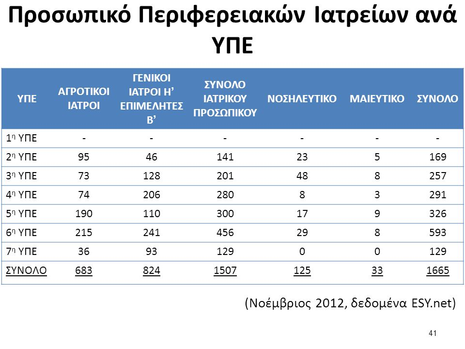 Προσωπικό Περιφερειακών Ιατρείων ανά ΥΠΕ 41 ΥΠΕ ΑΓΡΟΤΙΚΟΙ ΙΑΤΡΟΙ ΓΕΝΙΚΟΙ ΙΑΤΡΟΙ Η' ΕΠΙΜΕΛΗΤΕΣ Β' ΣΥΝΟΛΟ ΙΑΤΡΙΚΟΥ ΠΡΟΣΩΠΙΚΟΥ ΝΟΣΗΛΕΥΤΙΚΟΜΑΙΕΥΤΙΚΟΣΥΝΟΛΟ 1 η ΥΠΕ------ 2 η ΥΠΕ9546141235169 3 η ΥΠΕ73128201488257 4 η ΥΠΕ7420628083291 5 η ΥΠΕ190110300179326 6 η ΥΠΕ215241456298593 7 η ΥΠΕ369312900 ΣΥΝΟΛΟ6838241507125331665 (Νοέμβριος 2012, δεδομένα ESY.net)