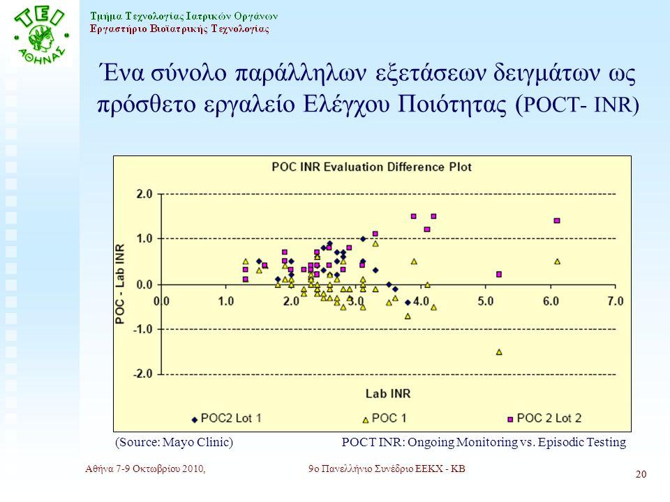 Αθήνα 7-9 Οκτωβρίου 2010,9ο Πανελλήνιο Συνέδριο ΕΕΚΧ - ΚΒ 20 Ένα σύνολο παράλληλων εξετάσεων δειγμάτων ως πρόσθετο εργαλείο Ελέγχου Ποιότητας ( POCΤ- INR) (Source: Mayo Clinic) 20 POCΤ INR: Ongoing Monitoring vs.