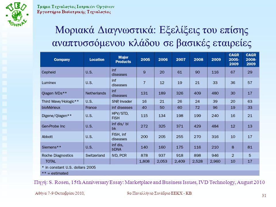 Αθήνα 7-9 Οκτωβρίου 2010,9ο Πανελλήνιο Συνέδριο ΕΕΚΧ - ΚΒ 31 Μοριακά Διαγνωστικά: Εξελίξεις του επίσης αναπτυσσόμενου κλάδου σε βασικές εταιρείες Πηγή: S.