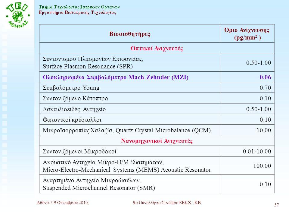 Αθήνα 7-9 Οκτωβρίου 2010,9ο Πανελλήνιο Συνέδριο ΕΕΚΧ - ΚΒ 37 Βιοαισθητήρες Όριο Ανίχνευσης (pg/mm 2 ) Οπτικοί Ανιχνευτές Συντονισμού Πλασμονίων Επιφανείας, Surface Plasmon Resonance (SPR) 0.50-1.00 Ολοκληρωμένο Συμβολόμετρο Mach-Zehnder (ΜΖΙ)0.06 Συμβολόμετρο Young0.70 Συντονιζόμενο Κάτοπτρο0.10 Δακτυλιοειδές Αντηχείο0.50-1.00 Φωτονικοί κρύσταλλοι0.10 Μικροϊσορροπίας Χαλαζία, Quartz Crystal Microbalance (QCM)10.00 Νανομηχανικοί Ανιχνευτές Συντονιζόμενοι Μικροδοκοί0.01-10.00 Ακουστικό Αντηχείο Μικρο-Η/Μ Συστημάτων, Micro-Electro-Mechanical Systems (MEMS) Acoustic Resonator 100.00 Αναρτημένο Αντηχείο Μικροδιαύλων, Suspended Microchannel Resonator (SMR) 0.10
