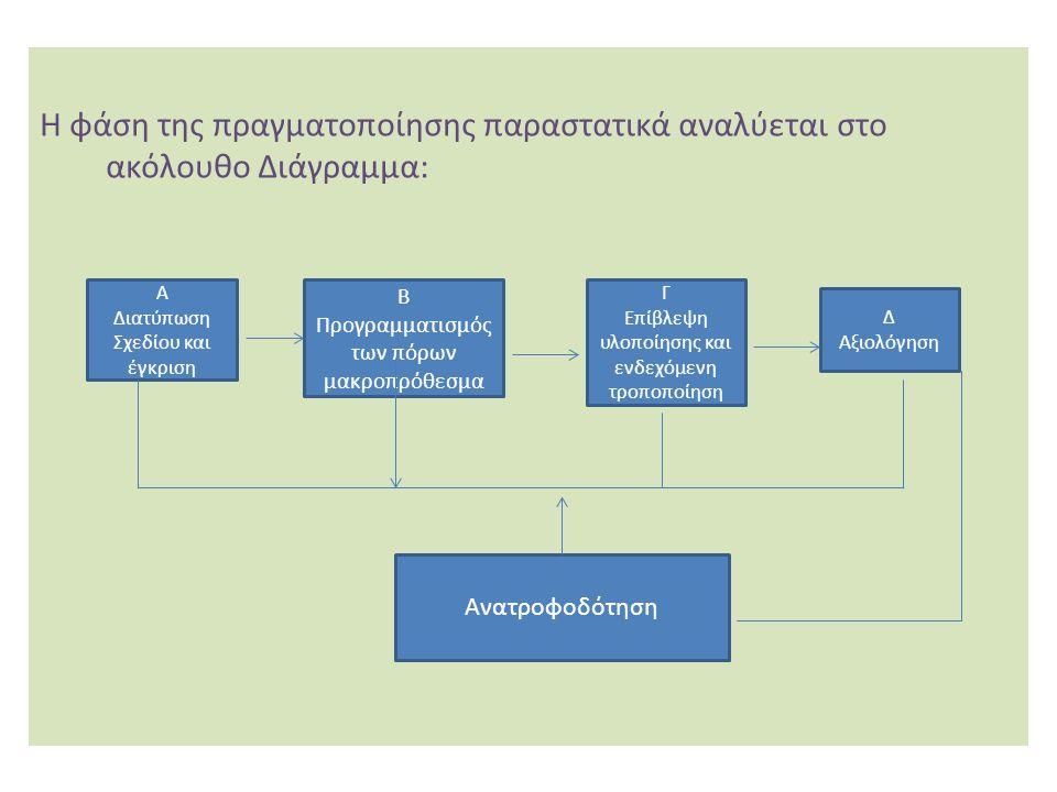 Η φάση της πραγματοποίησης παραστατικά αναλύεται στο ακόλουθο Διάγραμμα: Α Διατύπωση Σχεδίου και έγκριση Β Προγραμματισμός των πόρων μακροπρόθεσμα Γ Επίβλεψη υλοποίησης και ενδεχόμενη τροποποίηση Δ Αξιολόγηση Ανατροφοδότηση