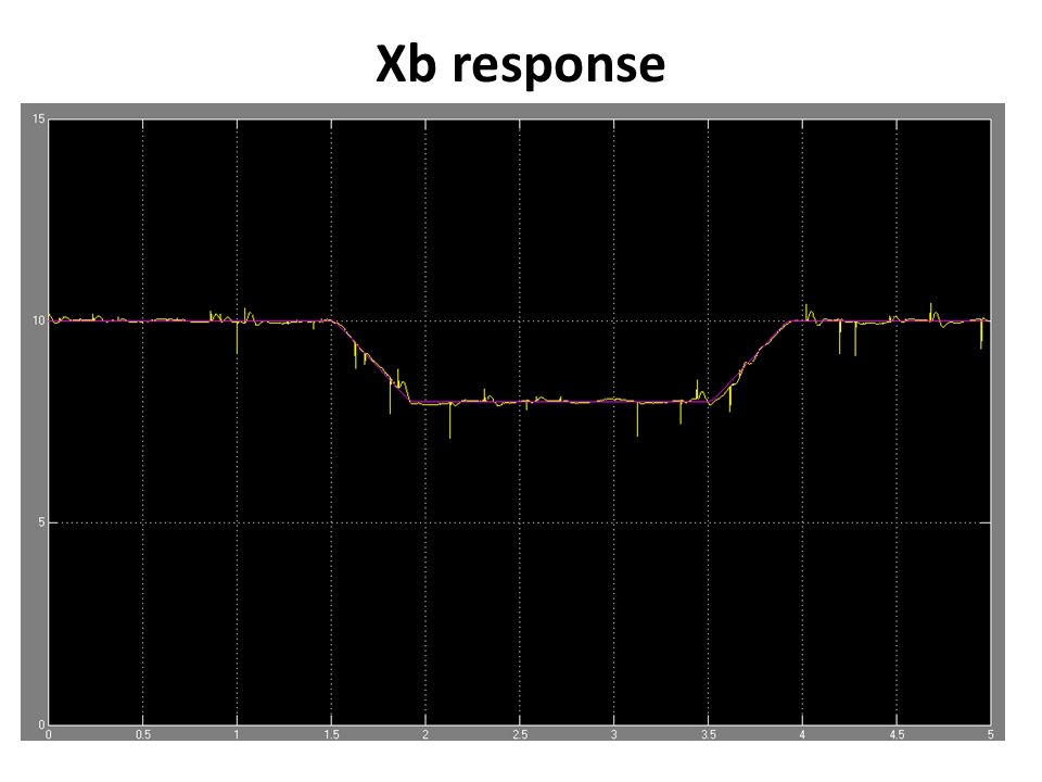Xb response
