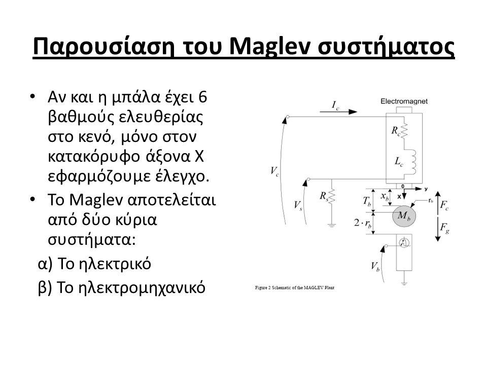 Παρουσίαση του Maglev συστήματος Αν και η μπάλα έχει 6 βαθμούς ελευθερίας στο κενό, μόνο στον κατακόρυφο άξονα Χ εφαρμόζουμε έλεγχο. Το Maglev αποτελε