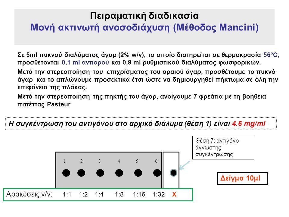 Πειραματική διαδικασία Μονή ακτινωτή ανοσοδιάχυση (Μέθοδος Mancini) Σε 5ml πυκνού διαλύματος άγαρ (2% w/v), το οποίο διατηρείται σε θερμοκρασία 56°C, προσθέτονται 0,1 ml αντιορού και 0,9 ml ρυθμιστικού διαλύματος φωσφορικών.