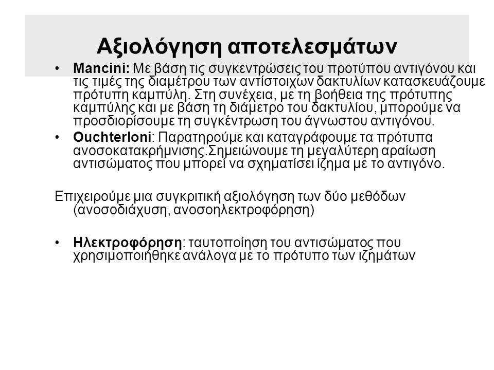 Αξιολόγηση αποτελεσμάτων Mancini: Με βάση τις συγκεντρώσεις του προτύπου αντιγόνου και τις τιμές της διαμέτρου των αντίστοιχων δακτυλίων κατασκευάζουμε πρότυπη καμπύλη.
