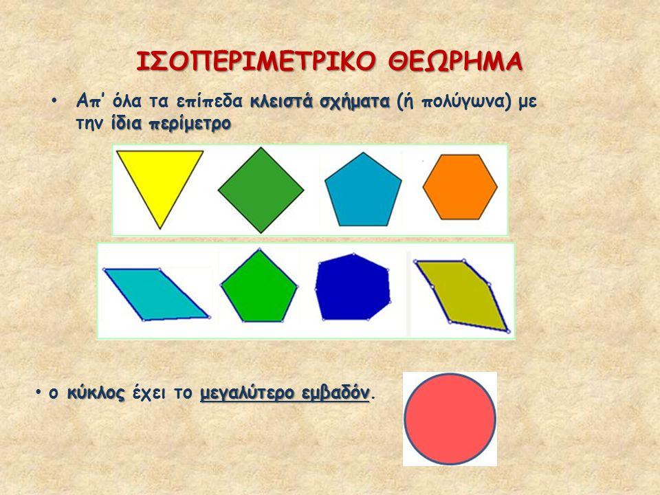 ΙΣΟΠΕΡΙΜΕΤΡΙΚΟ ΘΕΩΡΗΜΑ κλειστά σχήματα ίδια περίμετρο Απ' όλα τα επίπεδα κλειστά σχήματα (ή πολύγωνα) με την ίδια περίμετρο κύκλοςμεγαλύτερο εμβαδόν ο κύκλος έχει το μεγαλύτερο εμβαδόν.