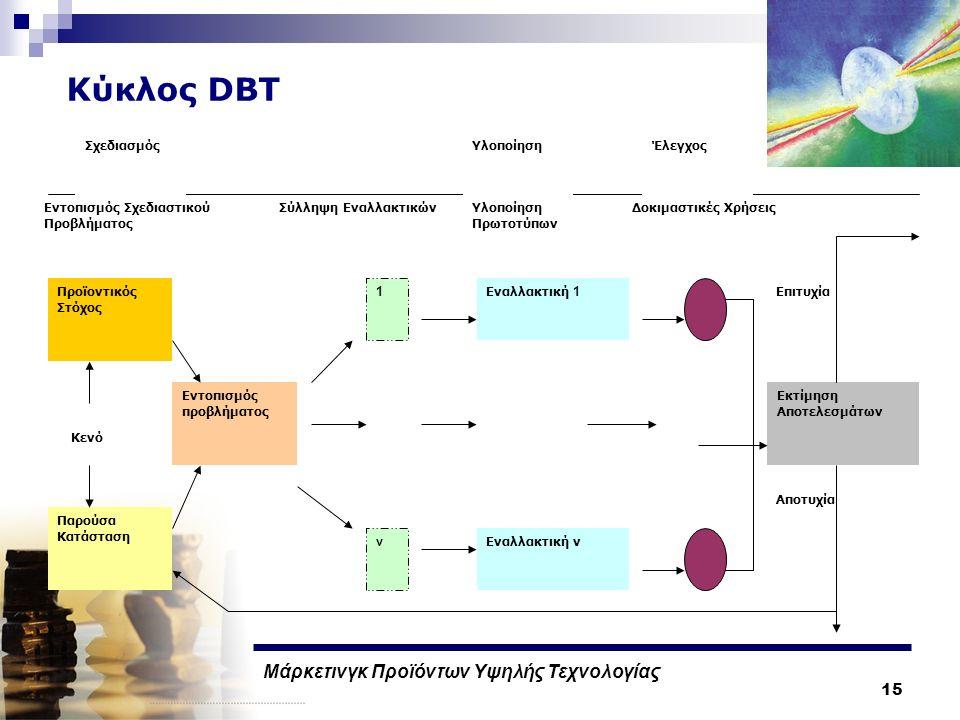 Μάρκετινγκ Προϊόντων Υψηλής Τεχνολογίας 15 Κύκλος DBT Προϊοντικός Στόχος Παρούσα Κατάσταση Εντοπισμός προβλήματος Εναλλακτική 1 Εναλλακτική ν 1 ν Εκτίμηση Αποτελεσμάτων ΣχεδιασμόςΥλοποίησηΈλεγχος Κενό Εντοπισμός Σχεδιαστικού Προβλήματος Σύλληψη ΕναλλακτικώνΥλοποίηση Πρωτοτύπων Δοκιμαστικές Χρήσεις Αποτυχία Επιτυχία