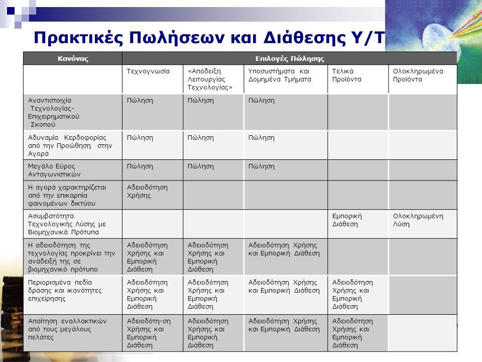 Μάρκετινγκ Προϊόντων Υψηλής Τεχνολογίας 6 Πρακτικές Πωλήσεων και Διάθεσης Υ/Τ ΚανόναςΕπιλογές Πώλησης Τεχνογνωσία«Απόδειξη Λειτουργίας Τεχνολογίας» Υποσυστήματα και Δομημένα Τμήματα Τελικά Προϊόντα Ολοκληρωμένα Προϊόντα Αναντιστοιχία Τεχνολογίας- Επιχειρηματικού Σκοπού Πώληση Αδυναμία Κερδοφορίας από την Προώθηση στην Αγορά Πώληση Μεγάλο Εύρος Ανταγωνιστικών Πώληση Η αγορά χαρακτηρίζεται από την επικαρπία φαινομένων δικτύου Αδειοδότηση Χρήσης Ασυμβατότητα Τεχνολογικής Λύσης με Βιομηχανικά Πρότυπα Εμπορική Διάθεση Ολοκληρωμένη Λύση Η αδειοδότηση της τεχνολογίας προκρίνει την ανάδειξή της σε βιομηχανικό πρότυπο Αδειοδότηση Χρήσης και Εμπορική Διάθεση Περιορισμένα πεδία δράσης και ικανότητες επιχείρησης Αδειοδότηση Χρήσης και Εμπορική Διάθεση Απαίτηση εναλλακτικών από τους μεγάλους πελάτες Αδειοδότη-ση Χρήσης και Εμπορική Διάθεση Αδειοδότηση Χρήσης και Εμπορική Διάθεση