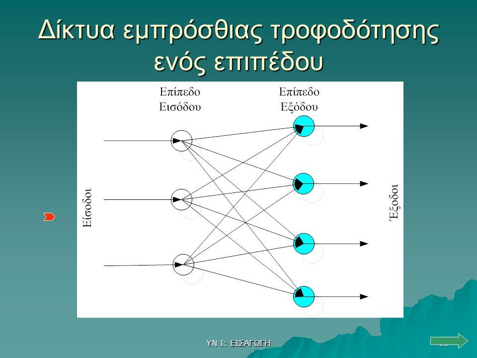 ΥΝ Ι: ΕΙΣΑΓΩΓΗ 10 Δίκτυα εμπρόσθιας τροφοδότησης ενός επιπέδου