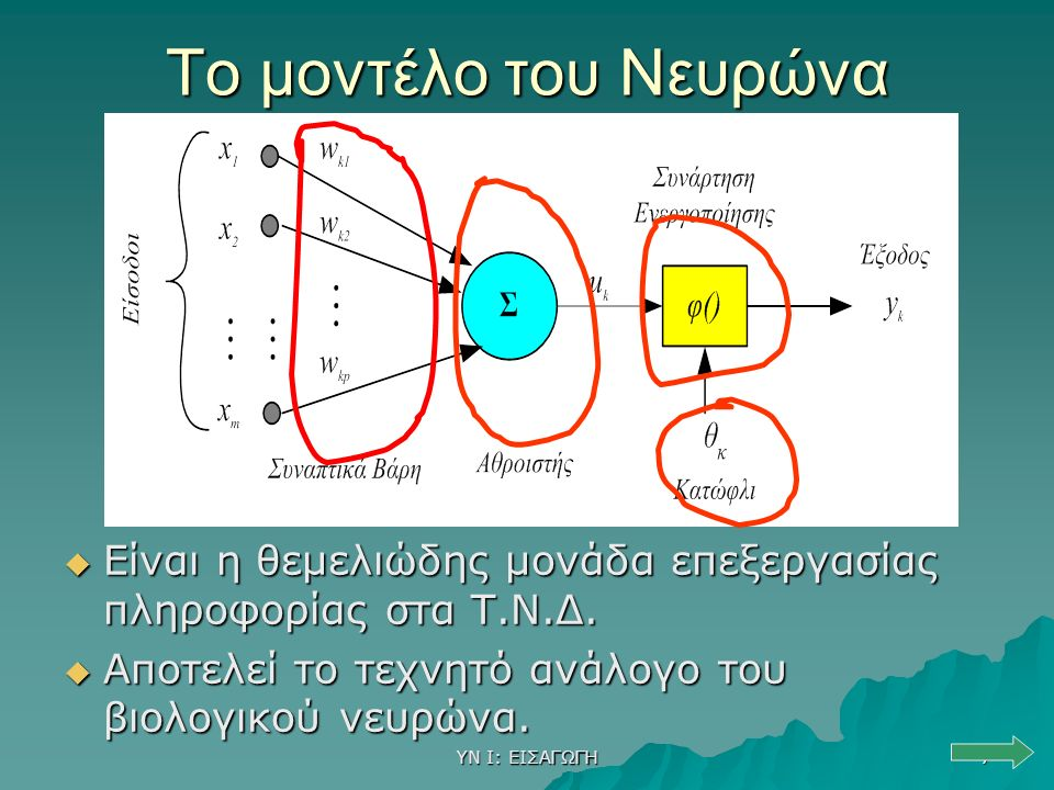 ΥΝ Ι: ΕΙΣΑΓΩΓΗ 7 Το μοντέλο του Νευρώνα  Είναι η θεμελιώδης μονάδα επεξεργασίας πληροφορίας στα Τ.Ν.Δ.  Αποτελεί το τεχνητό ανάλογο του βιολογικού ν