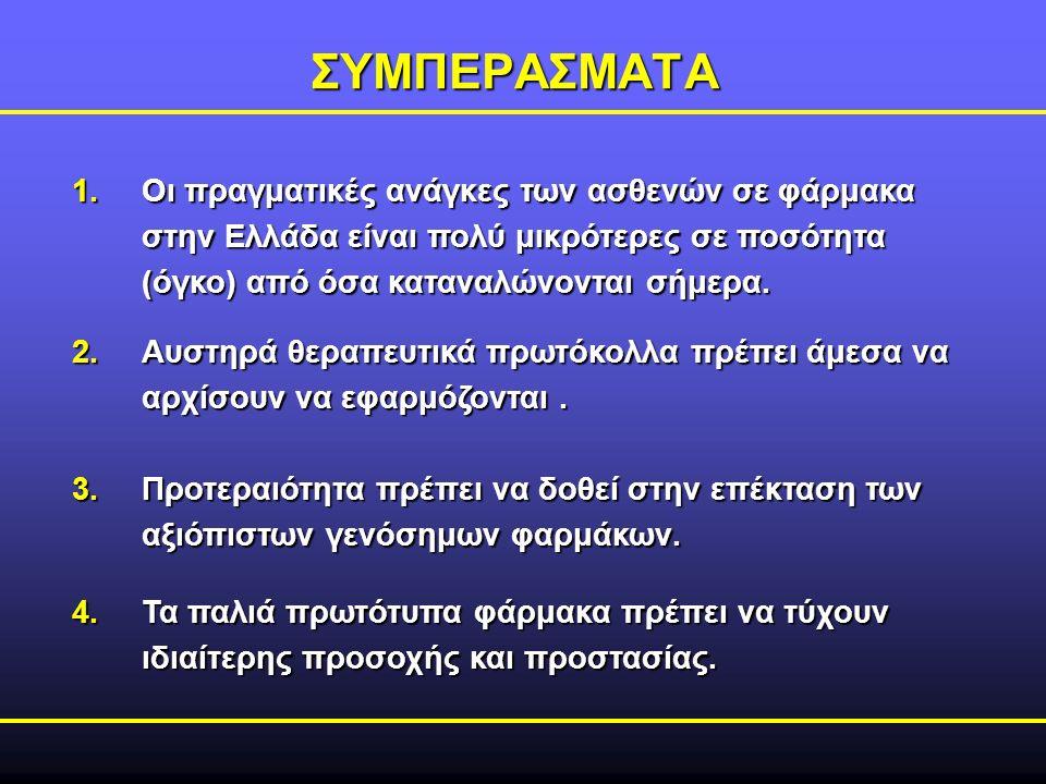 ΣΥΜΠΕΡΑΣΜΑΤΑ 1.Οι πραγματικές ανάγκες των ασθενών σε φάρμακα στην Ελλάδα είναι πολύ μικρότερες σε ποσότητα (όγκο) από όσα καταναλώνονται σήμερα. 2.Αυσ