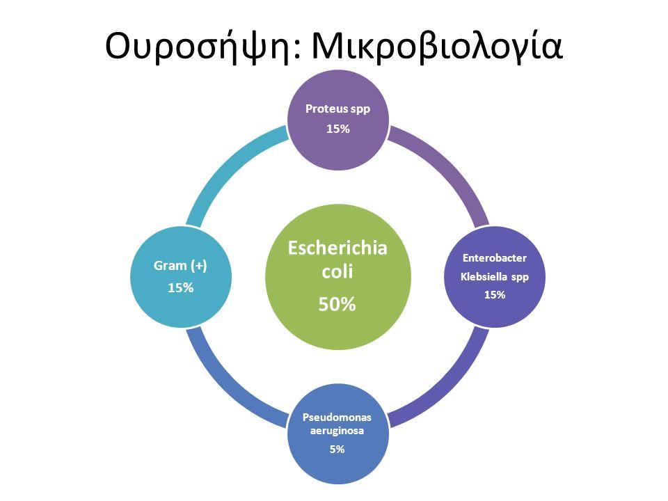 Ουροσήψη: Μικροβιολογία