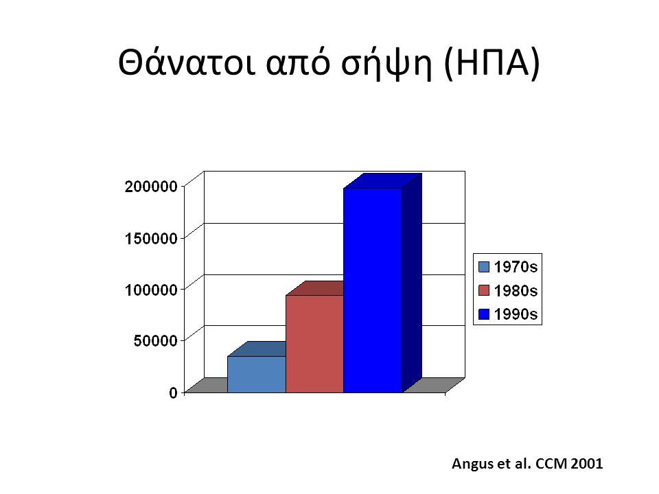 Θάνατοι από σήψη (ΗΠΑ) Angus et al. CCM 2001
