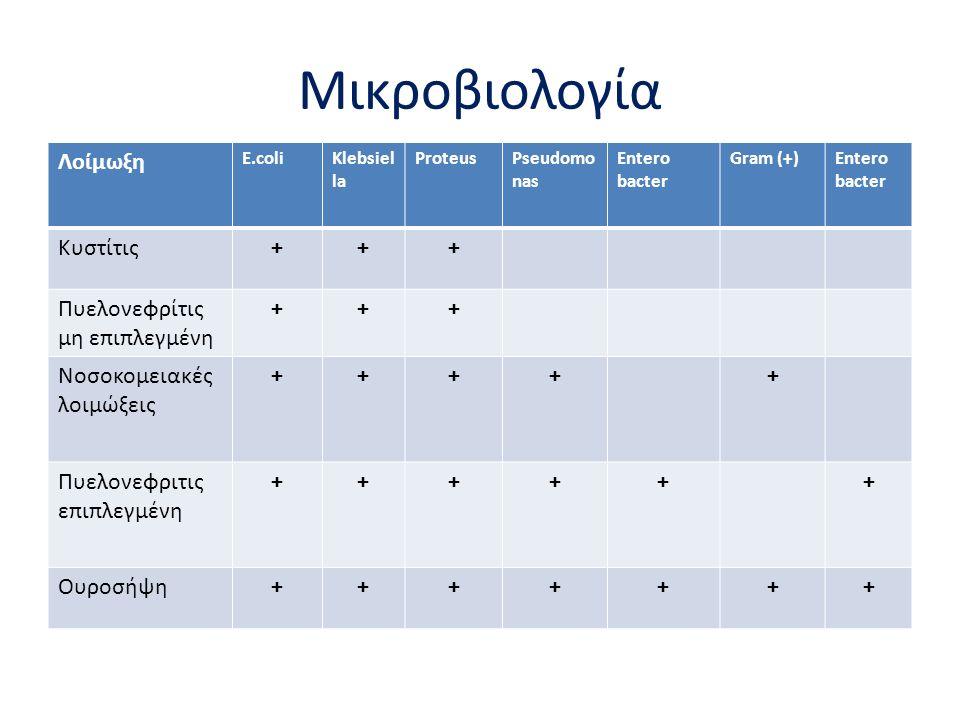 Μικροβιολογία Λοίμωξη E.coliKlebsiel la ProteusPseudomo nas Entero bacter Gram (+)Entero bacter Κυστίτις+++ Πυελονεφρίτις μη επιπλεγμένη +++ Νοσοκομειακές λοιμώξεις +++++ Πυελονεφριτις επιπλεγμένη ++++++ Ουροσήψη+++++++
