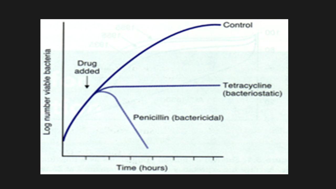 Απομάκρυνση των αντιμικροβιακών ουσιών από τον οργανισμό Νεφρά – σπειραματική διήθηση (παθητικά) - σωληναριακή απέκκριση (ενεργητική) Ηπατοχοληφόρο σύστημα Μεταβολισμός (κατά κανόνα στο ήπαρ)