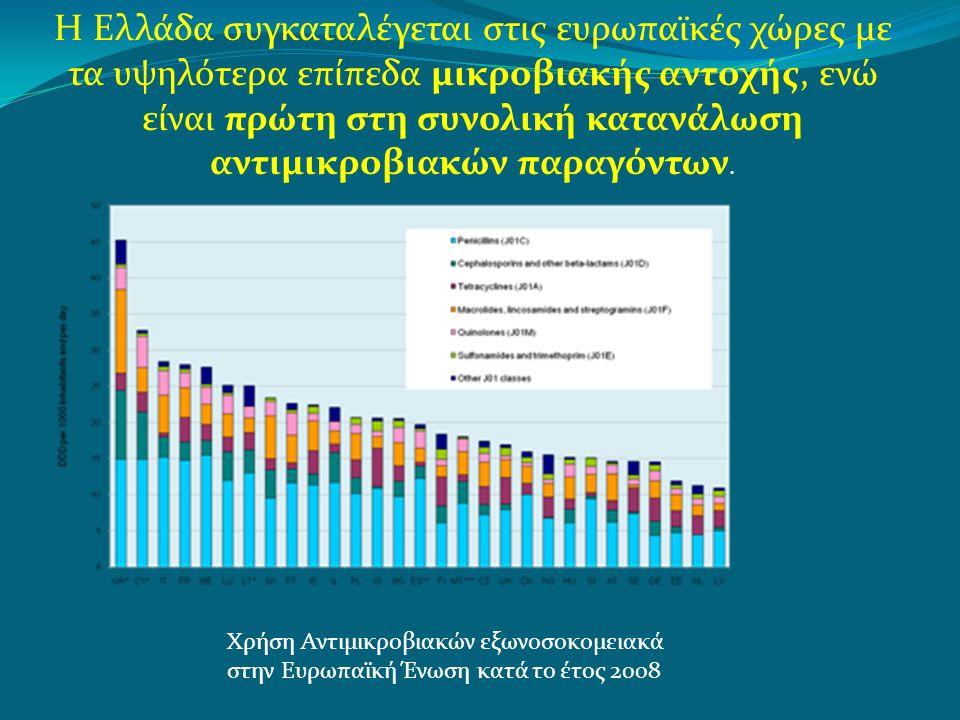 Η Ελλάδα συγκαταλέγεται στις ευρωπαϊκές χώρες με τα υψηλότερα επίπεδα μικροβιακής αντοχής, ενώ είναι πρώτη στη συνολική κατανάλωση αντιμικροβιακών παραγόντων.