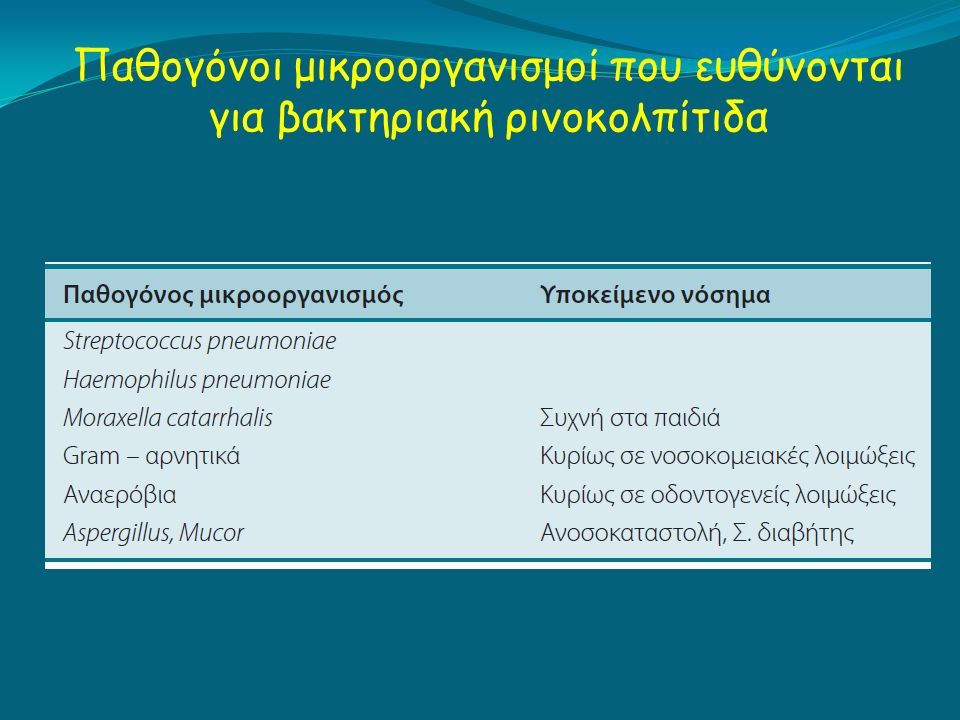 Παθογόνοι μικροοργανισμοί που ευθύνονται για βακτηριακή ρινοκολπίτιδα