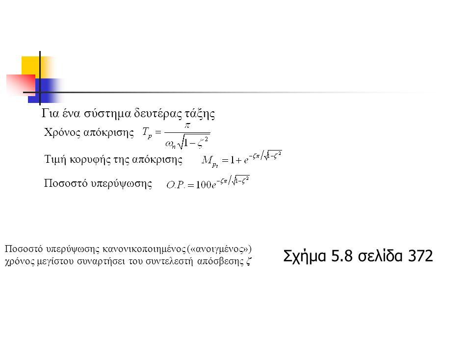 Για ένα σύστημα δευτέρας τάξης Χρόνος απόκρισης Τιμή κορυφής της απόκρισης Ποσοστό υπερύψωσης Ποσοστό υπερύψωσης κανονικοποιημένος («ανοιγμένος») χρόνος μεγίστου συναρτήσει του συντελεστή απόσβεσης ζ Σχήμα 5.8 σελίδα 372