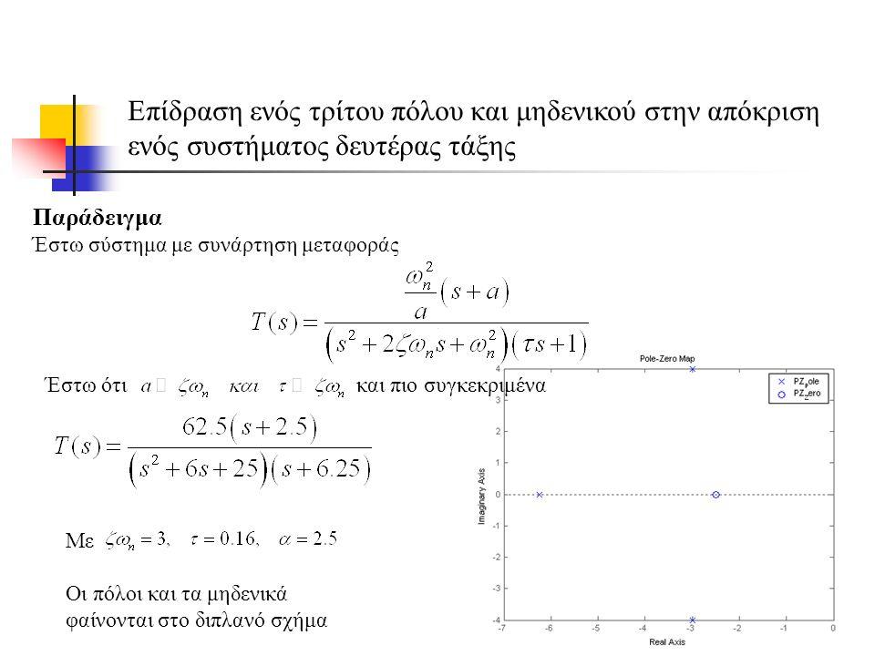 Επίδραση ενός τρίτου πόλου και μηδενικού στην απόκριση ενός συστήματος δευτέρας τάξης Παράδειγμα Έστω σύστημα με συνάρτηση μεταφοράς Έστω ότι και πιο συγκεκριμένα Με Οι πόλοι και τα μηδενικά φαίνονται στο διπλανό σχήμα