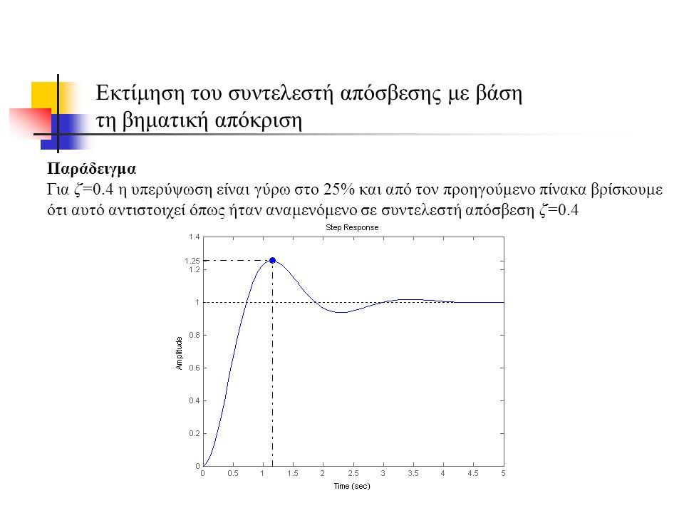 Παράδειγμα Για ζ=0.4 η υπερύψωση είναι γύρω στο 25% και από τον προηγούμενο πίνακα βρίσκουμε ότι αυτό αντιστοιχεί όπως ήταν αναμενόμενο σε συντελεστή απόσβεση ζ=0.4 Εκτίμηση του συντελεστή απόσβεσης με βάση τη βηματική απόκριση