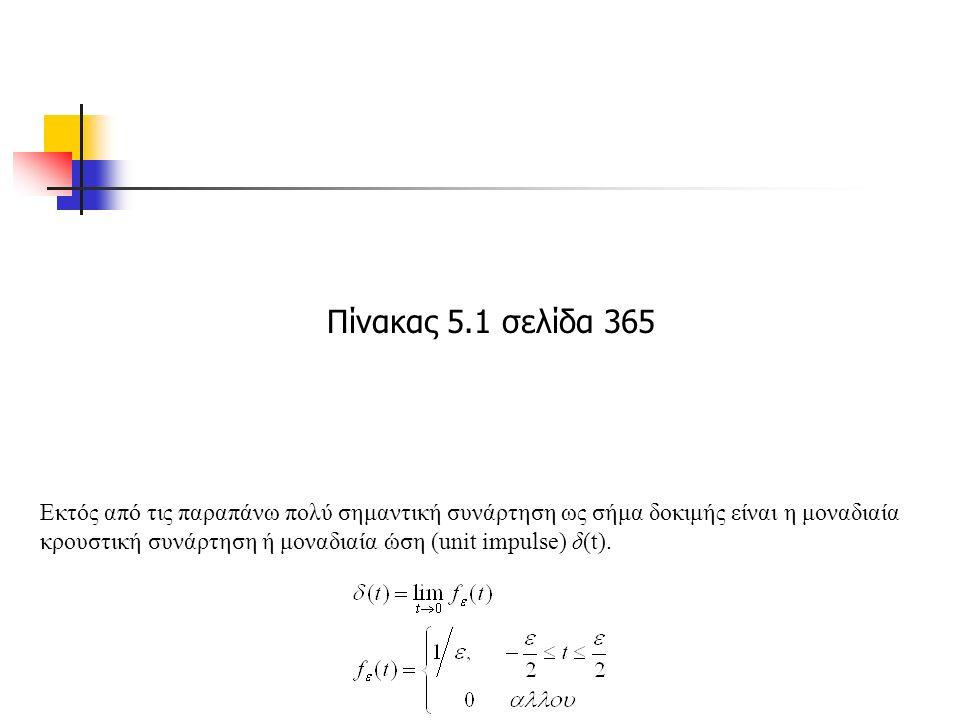 Εκτός από τις παραπάνω πολύ σημαντική συνάρτηση ως σήμα δοκιμής είναι η μοναδιαία κρουστική συνάρτηση ή μοναδιαία ώση (unit impulse) δ(t).