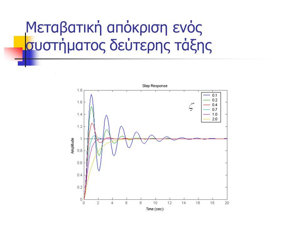 Επίδραση ενός τρίτου πόλου και μηδενικού στην απόκριση ενός συστήματος δευτέρας τάξης Παράδειγμα Αν οι συζυγείς μιγαδικοί πόλοι ήταν οι κυρίαρχοι πόλοι του συστήματος (dominant poles) θα περιμέναμε ένα ποσοστό υπερύψωσης 20% και ένα χρόνο αποκατάστασης ίσο με δευτερόλεπτα.