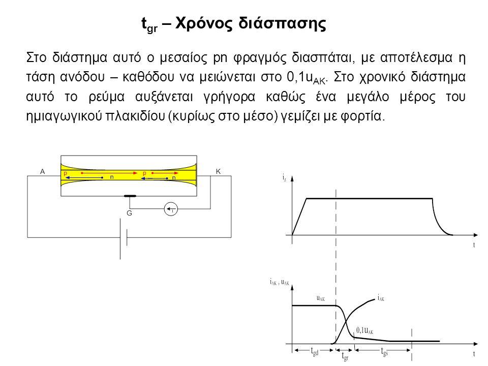 t gr – Χρόνος διάσπασης Στο διάστημα αυτό ο μεσαίος pn φραγμός διασπάται, με αποτέλεσμα η τάση ανόδου – καθόδου να μειώνεται στο 0,1u ΑΚ.