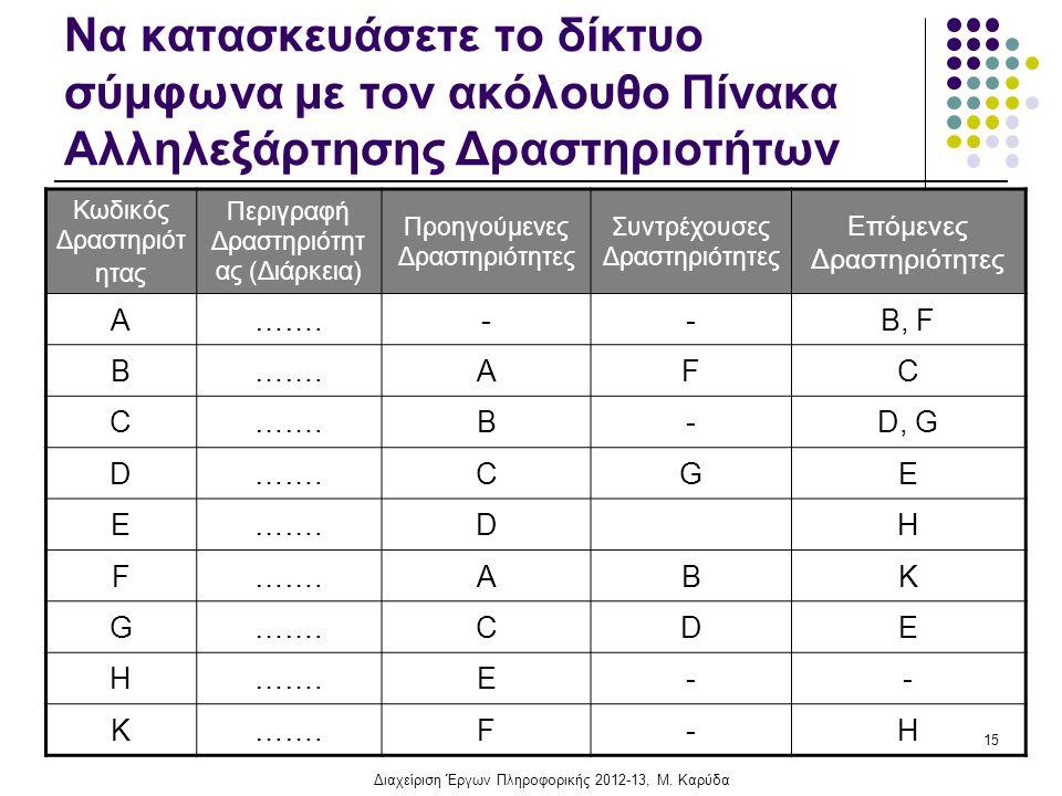 Να κατασκευάσετε το δίκτυο σύμφωνα με τον ακόλουθο Πίνακα Αλληλεξάρτησης Δραστηριοτήτων Κωδικός Δραστηριότ ητας Περιγραφή Δραστηριότητ ας (Διάρκεια) Προηγούμενες Δραστηριότητες Συντρέχουσες Δραστηριότητες Επόμενες Δραστηριότητες Α…….--B, F Β…….AFC C B-D, G D…….CGE E DH F ABK G CDE H E-- K F-H 15 Διαχείριση Έργων Πληροφορικής 2012-13, Μ.