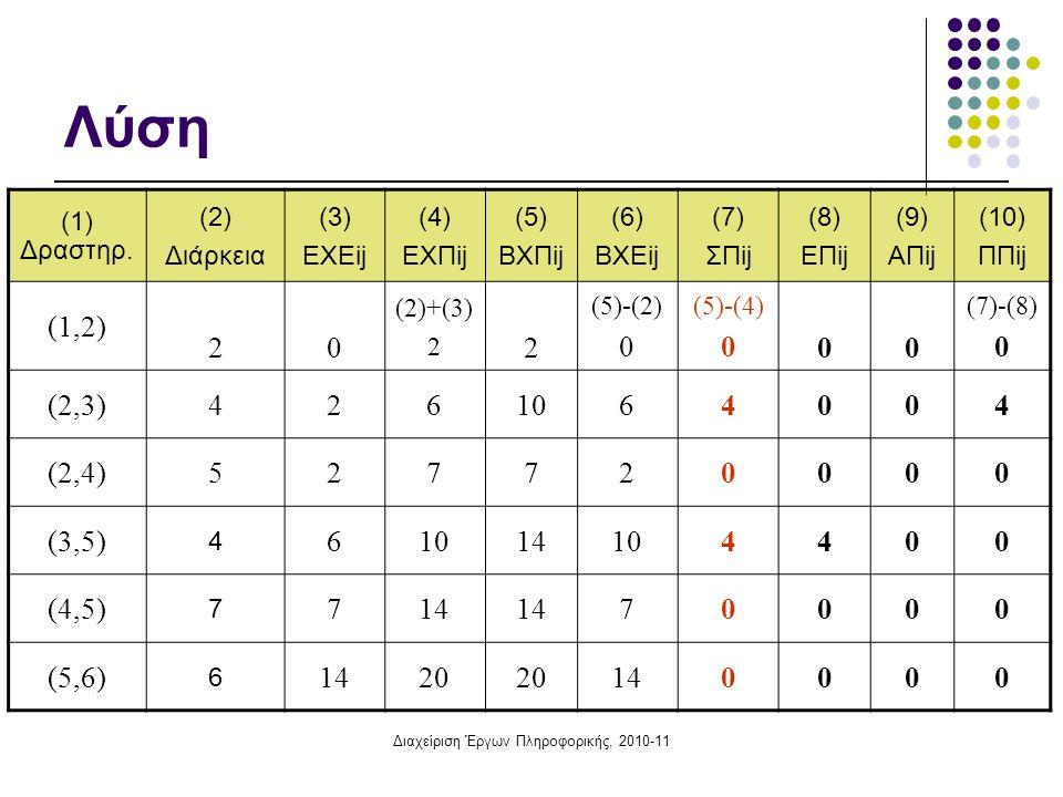Διαχείριση Έργων Πληροφορικής, 2010-11 Λύση (1) Δραστηρ.