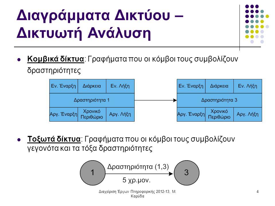 Εφαρμογή δικτυωτής ανάλυσης Σχεδιασμός έργου Ανάλυση σε δραστηριότητες, καθορισμός προτεραιοτήτων και αλληλο-συσχετίσεων Χρονοπρογραμματισμός δραστηριοτήτων Εκτίμηση διάρκειας δραστηριοτήτων Έλεγχος 5 Διαχείριση Έργων Πληροφορικής 2012-13, Μ.