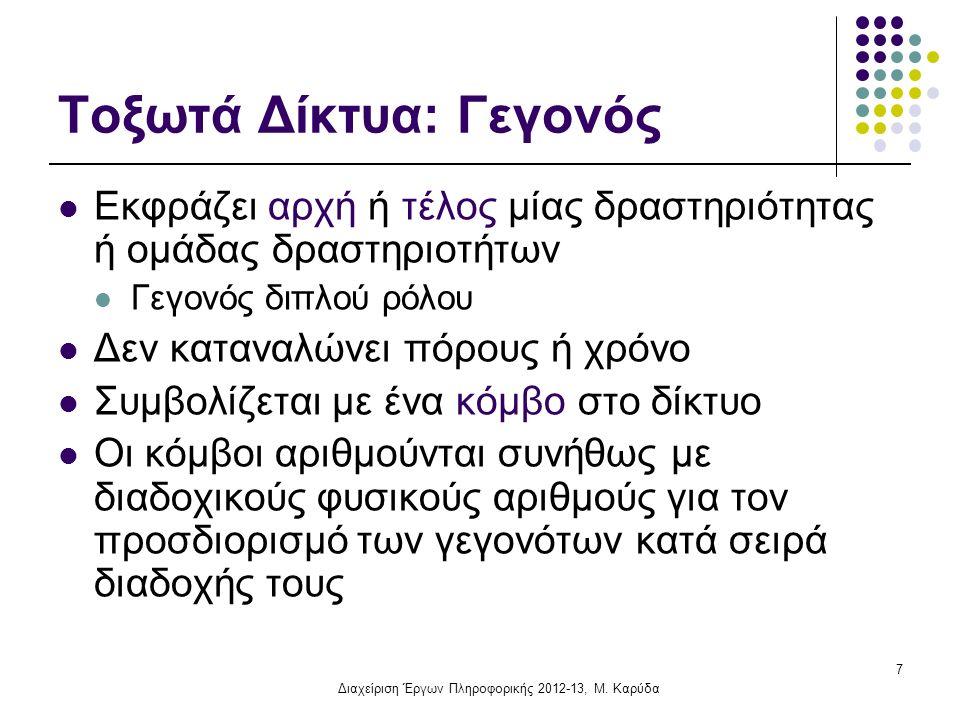 Διαχείριση Έργων Πληροφορικής, 2010-11 Χρονικά Περιθώρια Δραστηριοτήτων