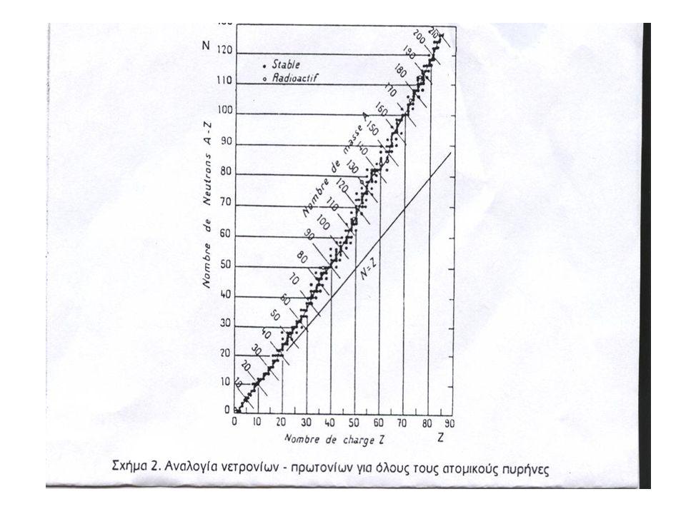 ΠΑΡΑΓΩΓΗ ΡΑΔΙΕΝΕΡΓΩΝ ΙΣΟΤΟΠΩΝ Όλες οι μέθοδοι παραγωγής ισοτόπων βασίζονται στην ανάπτυξη πυρηνικών αντιδράσεων με το γενικό σχήμα: σωματίδιο βλήμα + σωματίδιο στόχος = ραδιενεργό στοιχείο Το σχήμα αυτό αναφέρεται συνήθως ως ενεργοποίηση (activation).