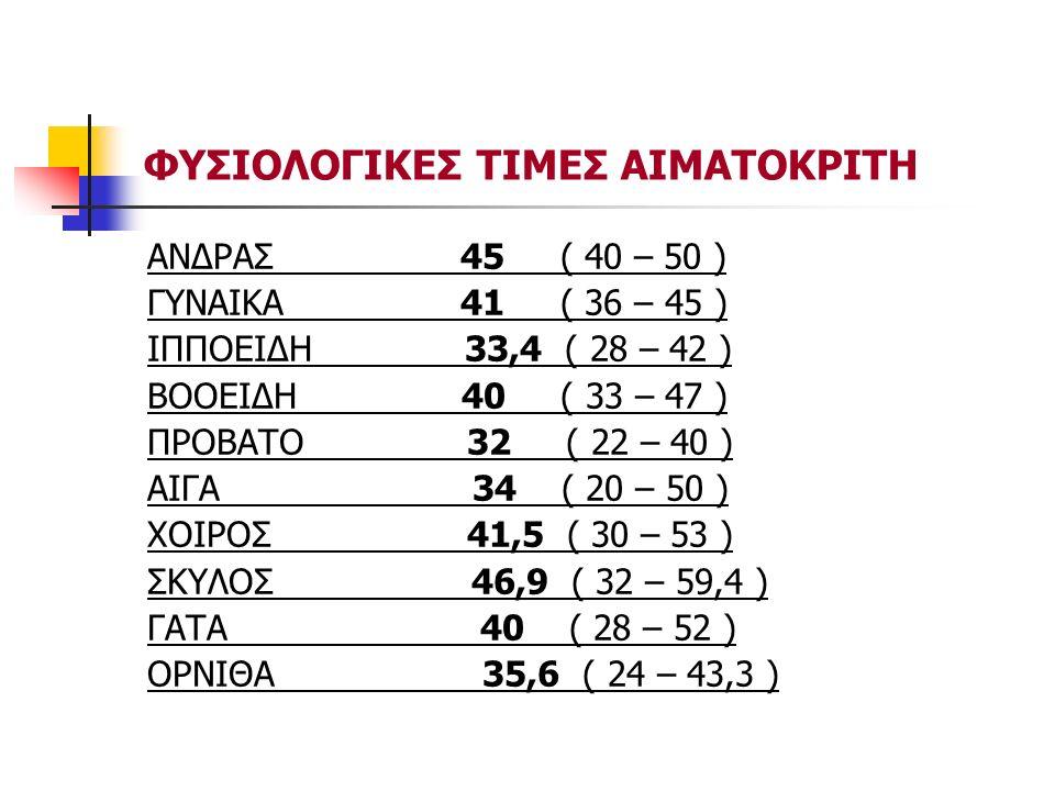 ΦΥΣΙΟΛΟΓΙΚΕΣ ΤΙΜΕΣ ΑΙΜΑΤΟΚΡΙΤΗ ΑΝΔΡΑΣ 45 ( 40 – 50 ) ΓΥΝΑΙΚΑ 41 ( 36 – 45 ) ΙΠΠΟΕΙΔΗ 33,4 ( 28 – 42 ) ΒΟΟΕΙΔΗ 40 ( 33 – 47 ) ΠΡΟΒΑΤΟ 32 ( 22 – 40 ) ΑΙΓΑ 34 ( 20 – 50 ) ΧΟΙΡΟΣ 41,5 ( 30 – 53 ) ΣΚΥΛΟΣ 46,9 ( 32 – 59,4 ) ΓΑΤΑ 40 ( 28 – 52 ) ΟΡΝΙΘΑ 35,6 ( 24 – 43,3 )