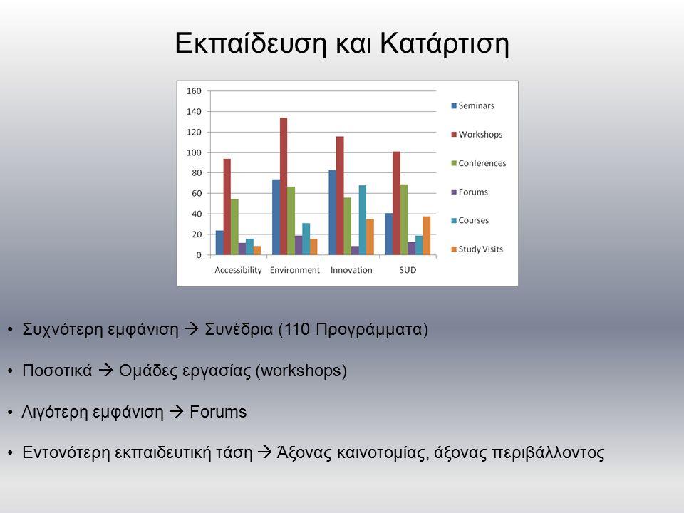 Εκπαίδευση και Κατάρτιση Συχνότερη εμφάνιση  Συνέδρια (110 Προγράμματα) Ποσοτικά  Ομάδες εργασίας (workshops) Λιγότερη εμφάνιση  Forums Εντονότερη εκπαιδευτική τάση  Άξονας καινοτομίας, άξονας περιβάλλοντος