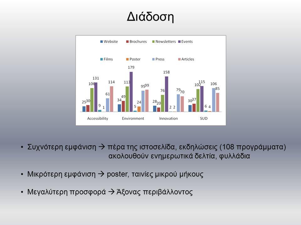 Διάδοση Συχνότερη εμφάνιση  πέρα της ιστοσελίδα, εκδηλώσεις (108 προγράμματα) ακολουθούν ενημερωτικά δελτία, φυλλάδια Μικρότερη εμφάνιση  poster, ταινίες μικρού μήκους Μεγαλύτερη προσφορά  Άξονας περιβάλλοντος