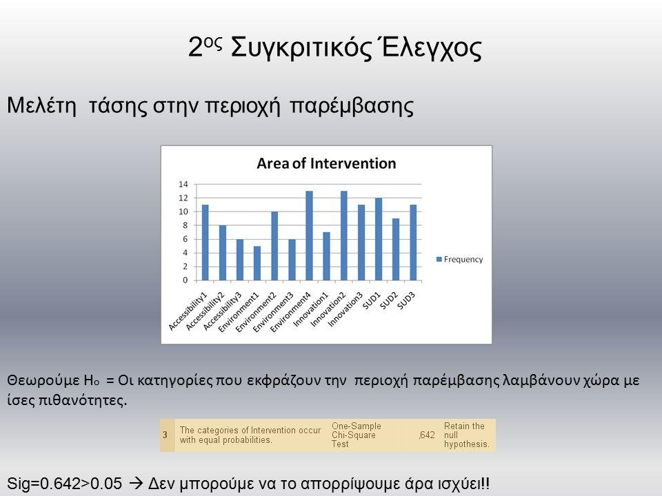 2 ος Συγκριτικός Έλεγχος Μελέτη τάσης στην περιοχή παρέμβασης Θεωρούμε Η ο = Οι κατηγορίες που εκφράζουν την περιοχή παρέμβασης λαμβάνουν χώρα με ίσες πιθανότητες.