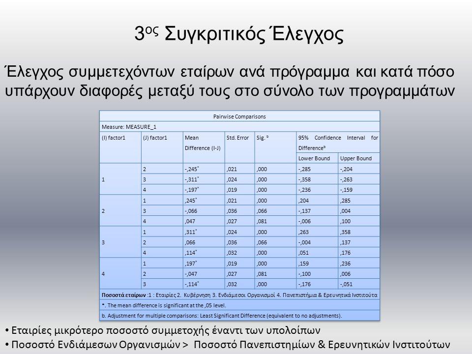 3 ος Συγκριτικός Έλεγχος Έλεγχος συμμετεχόντων εταίρων ανά πρόγραμμα και κατά πόσο υπάρχουν διαφορές μεταξύ τους στο σύνολο των προγραμμάτων Εταιρίες μικρότερο ποσοστό συμμετοχής έναντι των υπολοίπων Ποσοστό Ενδιάμεσων Οργανισμών > Ποσοστό Πανεπιστημίων & Ερευνητικών Ινστιτούτων
