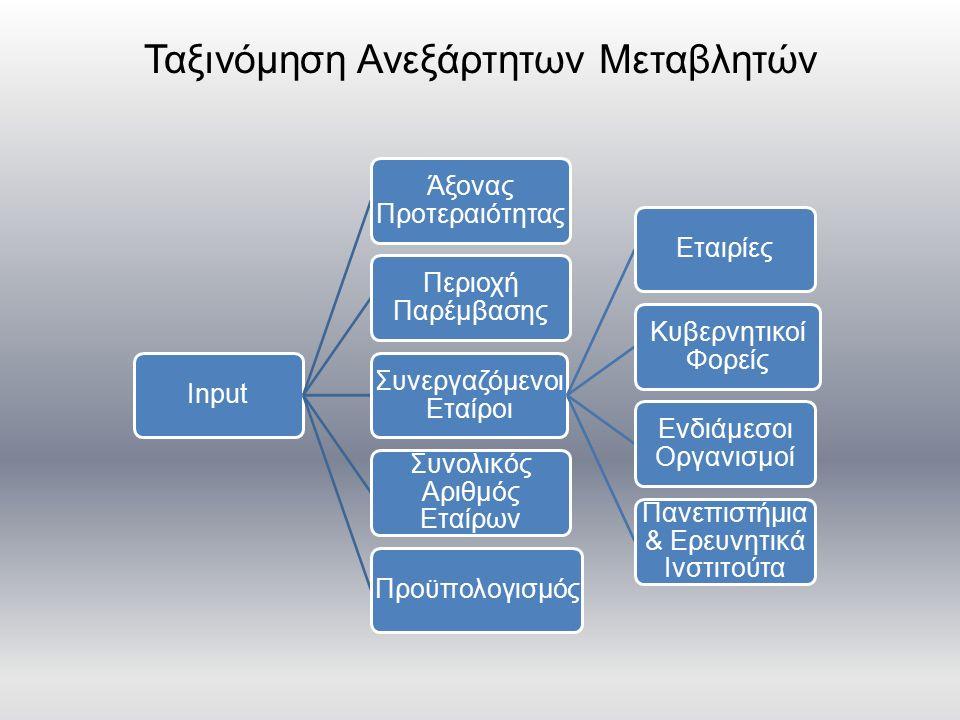 Output Υποδομές για Καινοτομία (20%) Διάδοση (15%) Καλές Πρακτικές & Σχέδια Δράσης (20%) Συνεργασίες Βιομηχανίας & Έρευνας (15%) Εκπαίδευση & Κατάρτιση (15%) Εργαλεία Καινοτομίας (15%) Μαθήματα (20%) Εκπαιδευτικές Επισκέψεις (10%) Εργαλεία (30%) Μελέτες & Μεθοδολογίες (15%) Οδηγός Προγράμματος (5%) Εκδόσεις-Βιβλία (10%) Ομάδες Εργασίας (25%) Βάσεις Δεδομένων (5%) Ηλεκτρονική Πλατφόρμα (30%) Συνέδρια (10%) Σεμινάρια (30%) Χάρτες (5%) Forums (5%) Εκδηλώσεις (10%) Ενημερωτικά Δελτία (5%) Ταινίες (5%) Φυλλάδια (10%) Ιστοσελίδα (25%) Αφίσες (5%) Ταξινόμηση Εξαρτημένων Μεταβλητών Δελτία Τύπου (25%) Άρθρα (15%)