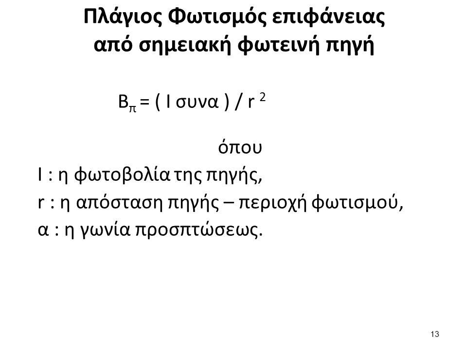 Πλάγιος Φωτισμός επιφάνειας από σημειακή φωτεινή πηγή B π = ( I συνα ) / r 2 όπου Ι : η φωτοβολία της πηγής, r : η απόσταση πηγής – περιοχή φωτισμού,
