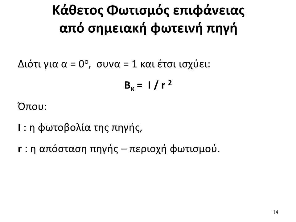 Κάθετος Φωτισμός επιφάνειας από σημειακή φωτεινή πηγή Διότι για α = 0 ο, συνα = 1 και έτσι ισχύει: B κ = I / r 2 Όπου: Ι : η φωτοβολία της πηγής, r :
