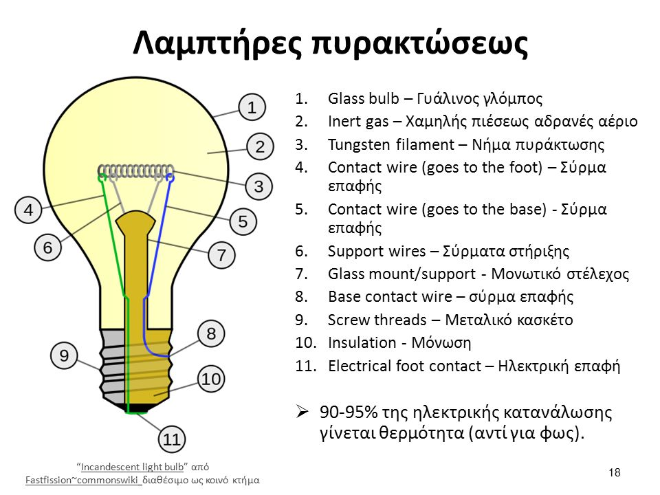 Λαμπτήρες πυρακτώσεως 18 1.Glass bulb – Γυάλινος γλόμπος 2.Inert gas – Χαμηλής πιέσεως αδρανές αέριο 3.Tungsten filament – Νήμα πυράκτωσης 4.Contact wire (goes to the foot) – Σύρμα επαφής 5.Contact wire (goes to the base) - Σύρμα επαφής 6.Support wires – Σύρματα στήριξης 7.Glass mount/support - Μονωτικό στέλεχος 8.Base contact wire – σύρμα επαφής 9.Screw threads – Μεταλικό κασκέτο 10.Insulation - Μόνωση 11.Electrical foot contact – Ηλεκτρική επαφή  90-95% της ηλεκτρικής κατανάλωσης γίνεται θερμότητα (αντί για φως).