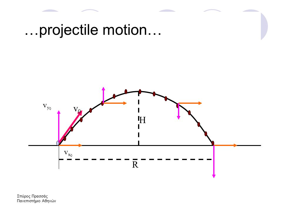 Σπύρος Πρασσάς Πανεπιστήμιο Αθηνών v0v0 vx0vx0 vy0vy0 R H …projectile motion…