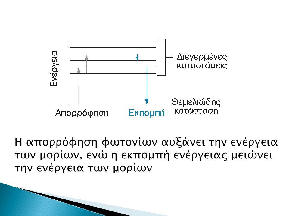 Η απορρόφηση φωτονίων αυξάνει την ενέργεια των μορίων, ενώ η εκπομπή ενέργειας μειώνει την ενέργεια των μορίων