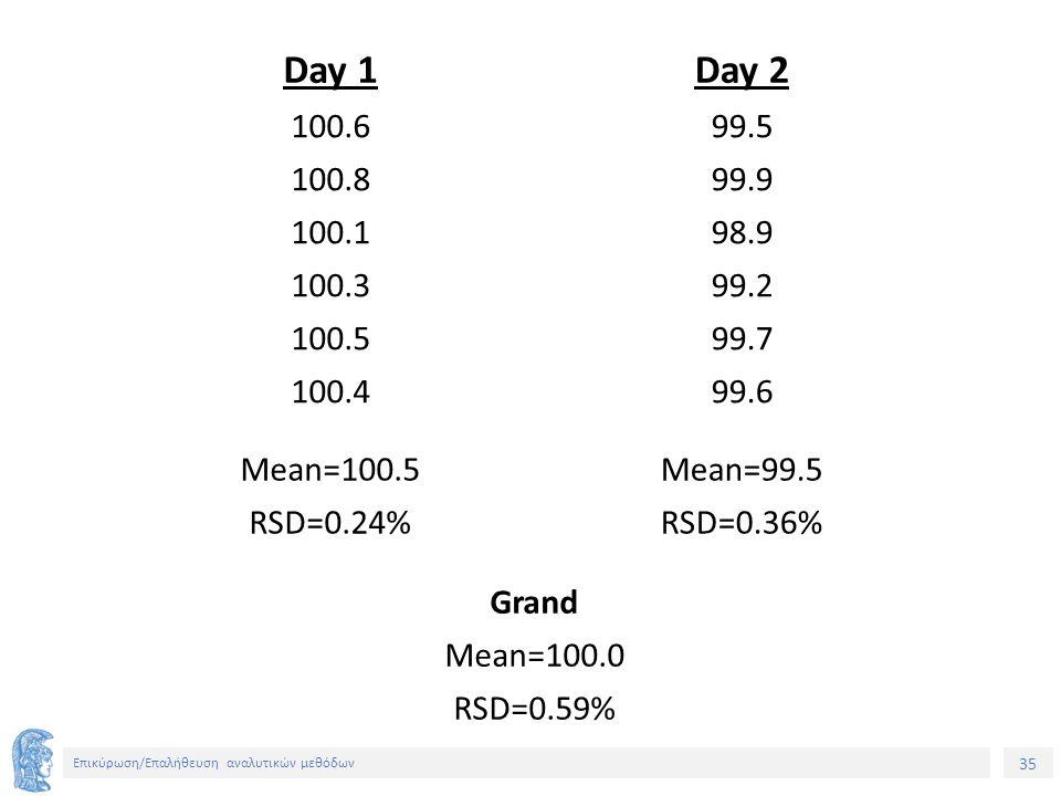 35 Επικύρωση/Επαλήθευση αναλυτικών μεθόδων Day 1Day 2 100.699.5 100.899.9 100.198.9 100.399.2 100.599.7 100.499.6 Mean=100.5Mean=99.5 RSD=0.24%RSD=0.36% Grand Mean=100.0 RSD=0.59%