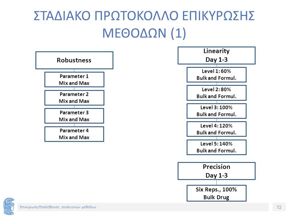 72 Επικύρωση/Επαλήθευση αναλυτικών μεθόδων ΣΤΑΔΙΑΚΟ ΠΡΩΤΟΚΟΛΛΟ ΕΠΙΚΥΡΩΣΗΣ ΜΕΘΟΔΩΝ (1) Linearity Day 1-3 Level 1: 60% Bulk and Formul.