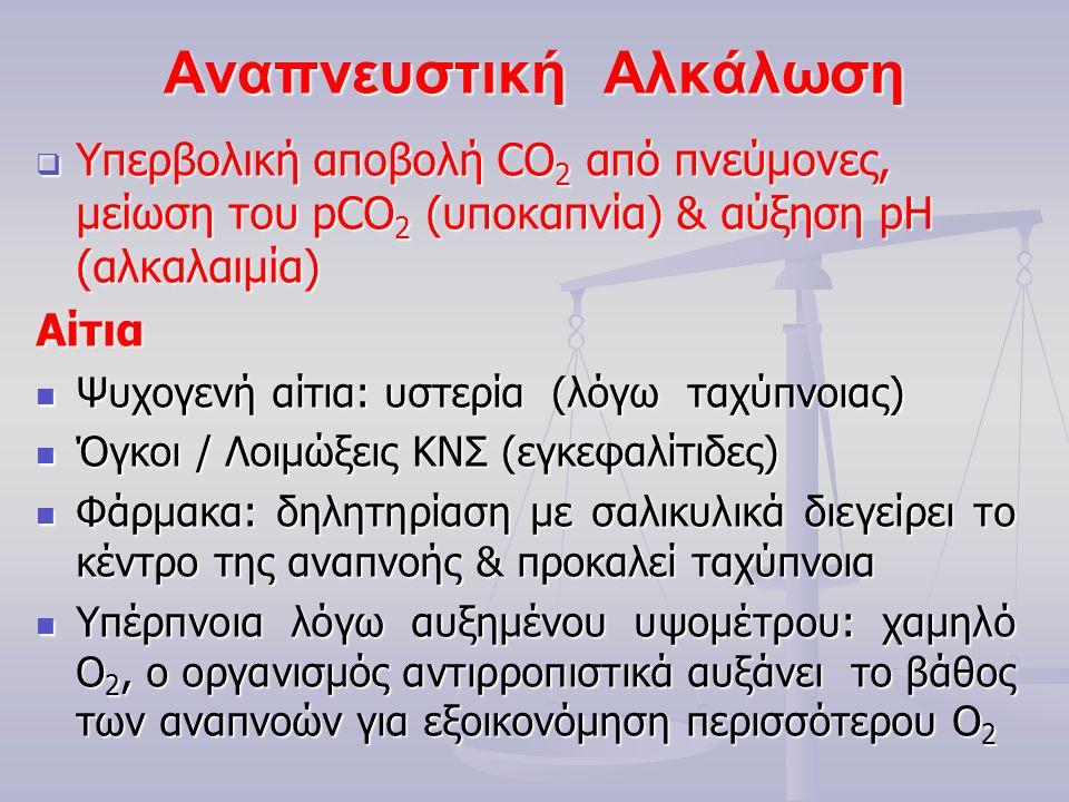 Αναπνευστική Αλκάλωση  Υπερβολική αποβολή CO 2 από πνεύμονες, μείωση του pCO 2 (υποκαπνία) & αύξηση pH (αλκαλαιμία) Αίτια Ψυχογενή αίτια: υστερία (λόγω ταχύπνοιας) Ψυχογενή αίτια: υστερία (λόγω ταχύπνοιας) Όγκοι / Λοιμώξεις ΚΝΣ (εγκεφαλίτιδες) Όγκοι / Λοιμώξεις ΚΝΣ (εγκεφαλίτιδες) Φάρμακα: δηλητηρίαση με σαλικυλικά διεγείρει το κέντρο της αναπνοής & προκαλεί ταχύπνοια Φάρμακα: δηλητηρίαση με σαλικυλικά διεγείρει το κέντρο της αναπνοής & προκαλεί ταχύπνοια Υπέρπνοια λόγω αυξημένου υψομέτρου: χαμηλό Ο 2, ο οργανισμός αντιρροπιστικά αυξάνει το βάθος των αναπνοών για εξοικονόμηση περισσότερου Ο 2 Υπέρπνοια λόγω αυξημένου υψομέτρου: χαμηλό Ο 2, ο οργανισμός αντιρροπιστικά αυξάνει το βάθος των αναπνοών για εξοικονόμηση περισσότερου Ο 2