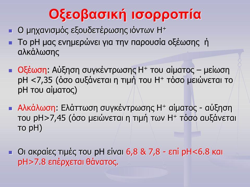 Οξεοβασική ισορροπία O μηχανισμός εξουδετέρωσης ιόντων Η + O μηχανισμός εξουδετέρωσης ιόντων Η + Το pH μας ενημερώνει για την παρουσία οξέωσης ή αλκάλωσης Οξέωση: Αύξηση συγκέντρωσης Η + του αίματος – μείωση pH <7,35 (όσο αυξάνεται η τιμή του Η + τόσο μειώνεται το pH του αίματος) Αλκάλωση: Ελάττωση συγκέντρωσης Η + αίματος - αύξηση του pH>7,45 (όσο μειώνεται η τιμή των Η + τόσο αυξάνεται το pΗ) Αλκάλωση: Ελάττωση συγκέντρωσης Η + αίματος - αύξηση του pH>7,45 (όσο μειώνεται η τιμή των Η + τόσο αυξάνεται το pΗ) Oι ακραίες τιμές του είναι 6,8 & 7,8 - επί pΗ 7.8 επέρχεται θάνατος.
